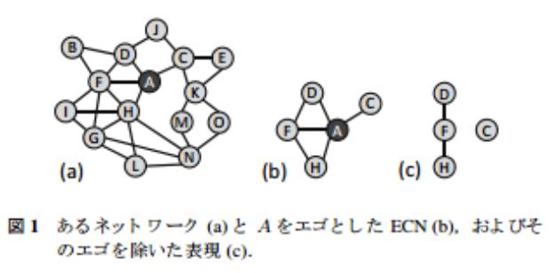 エゴセントリック・ネットワーク