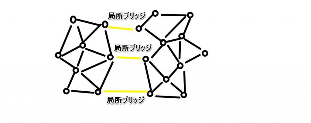 弱い紐帯が複数の局所ブリッジを作る