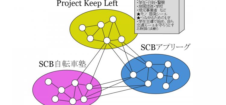 プロジェクトキープレフトとつながるSCB自転車塾とSCBアプリーグ