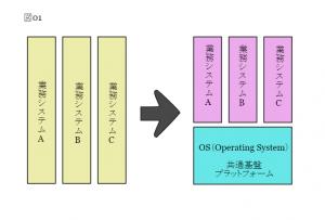 個別システムとOSのイメージ