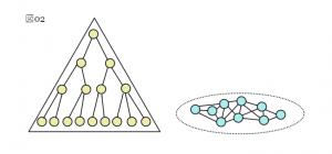 ヒエラルキーの組織とP2Pのフラットな組織